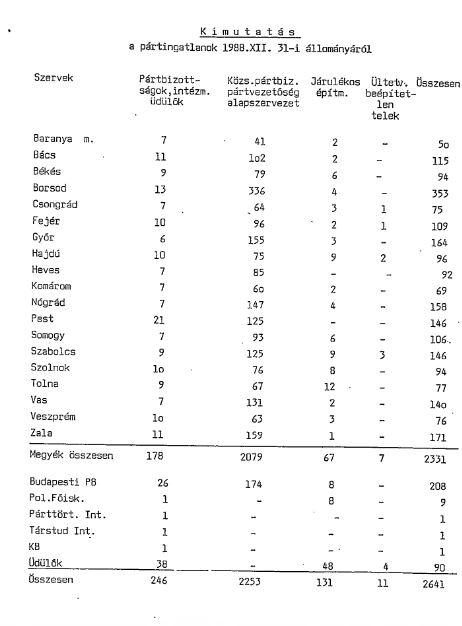 Hosszú lista / Forrás: Hamvas Intézet
