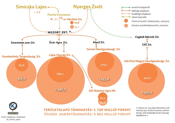 Így kaszál Simicska. Forrás: K-Monitor