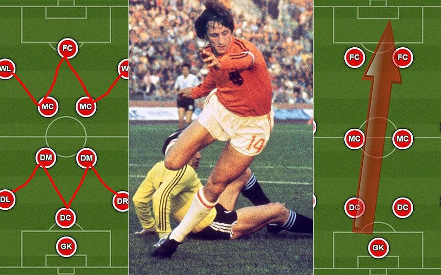 A holland totális futball / Fotó: Telegraph.co.uk