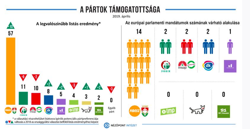 Parlamenti pártok 2020