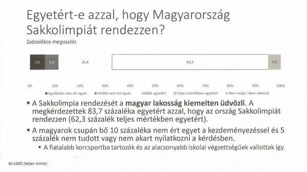 Ahogyan az a Századvég felméréséből készített grafikonon látszik, a magyarok kiemelten támogatják, hogy hazánk Sakkolimpiát rendez. Forrás: Magyar Sakkszövetség.