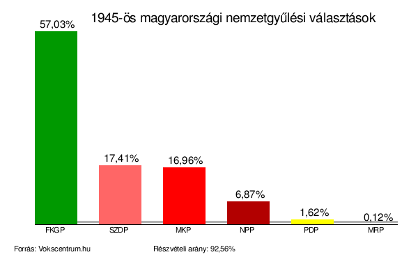 Az 1945-ös nemzetgyűlési választásokon elsöprő többséggel nyert a keresztény, nemzeti oldalt képviselő Független Kisgazdapárt, amely a közel 60 százalékos országos eredményénél lényegesen nagyobb arányú győzelmet aratott vidéken. Rákosiék bosszúja nem is maradt el... Forrás: Wikipedia - Az 1945-ös nemzetgyűlési választások oldala.