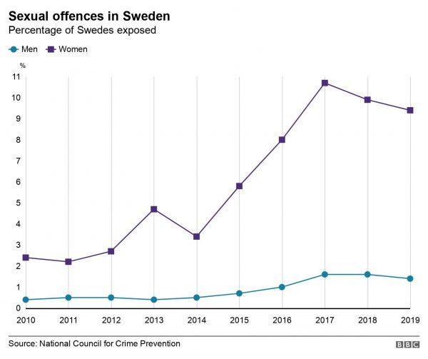 Szexuális bűncselekmények száma Svédországban. Jól láthatóan a migrációval együtt emelkedett a nők elleni erőszak is, míg a férfiak elleni abúzúsok száma stagnál